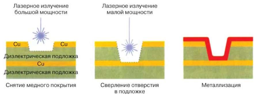 Лазерное сверление