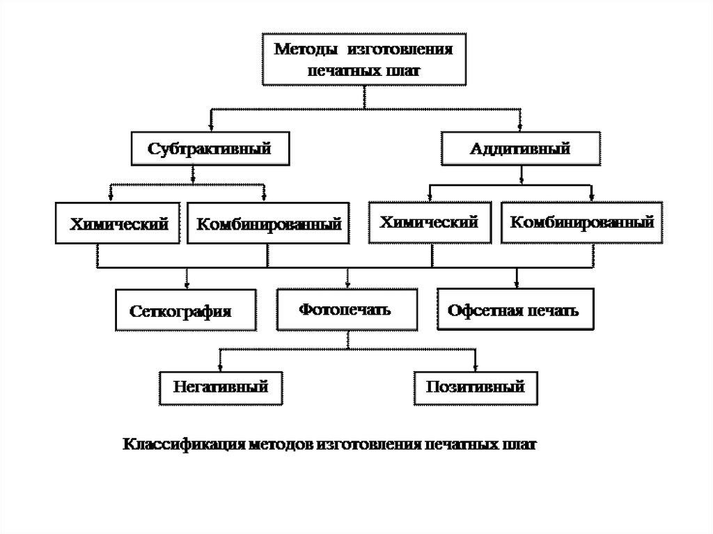 Аддитивный метод
