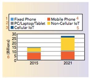 Новые высокочастотные материалы для 5G и IoT