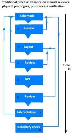 Современные методы верификации конструкций печатных плат