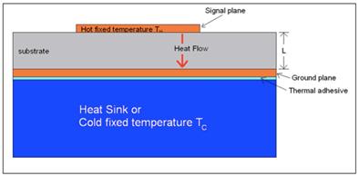 Выбор подложки для улучшения теплового поведения платы